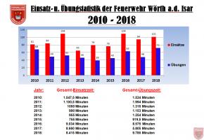 Einsatzstatistik_2010-2018